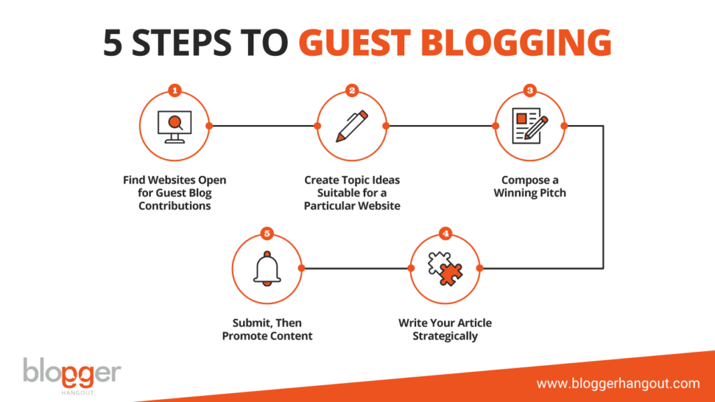 guest blogging steps